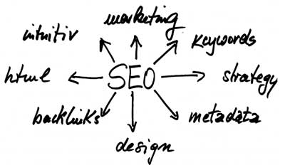 search engine optimization tecniche